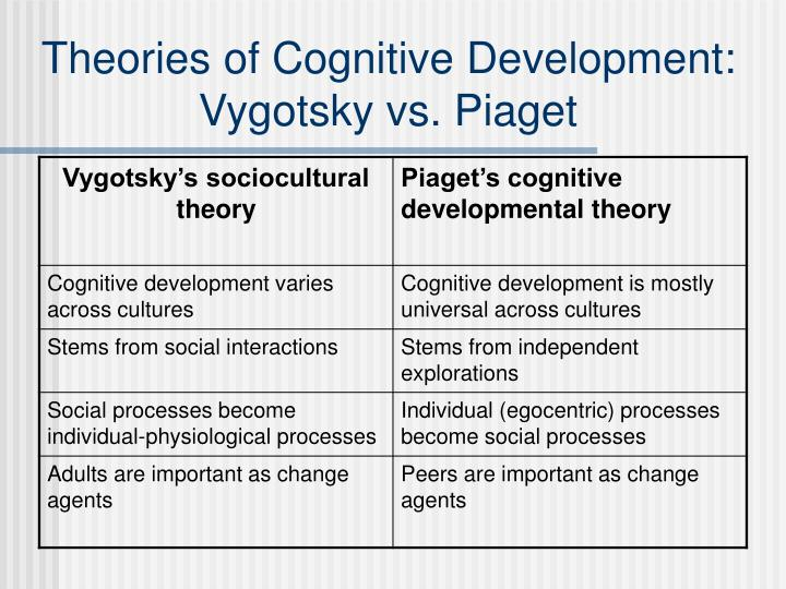 Theories of Cognitive Development: