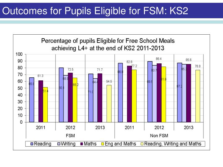 Outcomes for Pupils Eligible for FSM: KS2