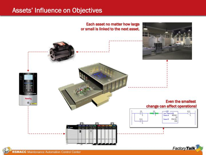 Assets' Influence on Objectives
