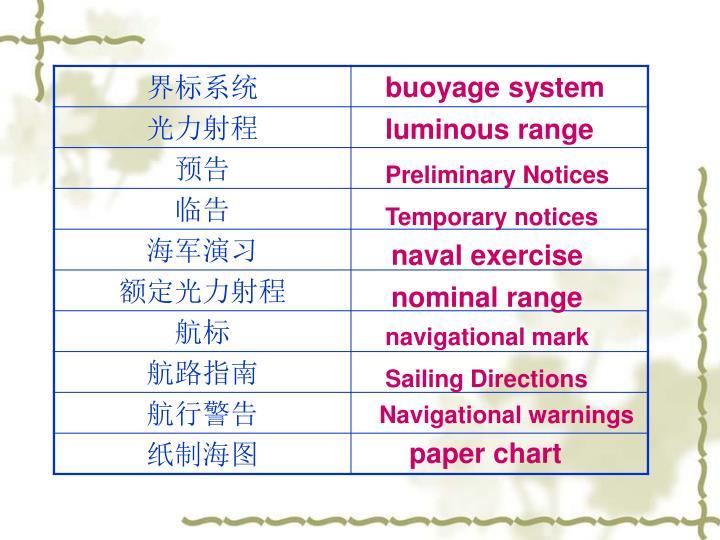 buoyage system