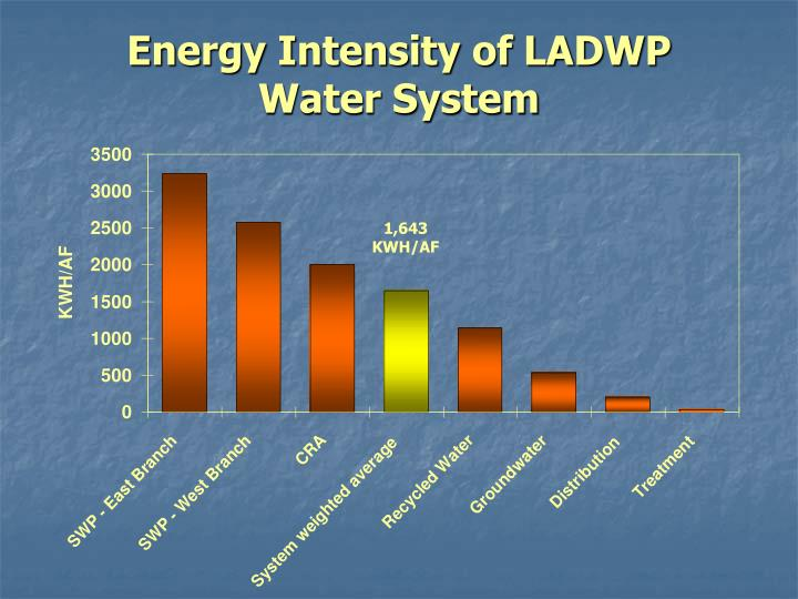 Energy Intensity of LADWP           Water System