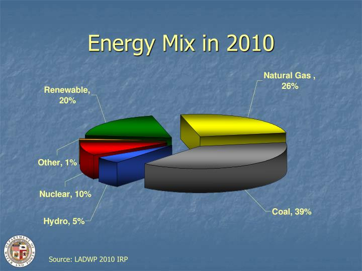 Energy Mix in 2010