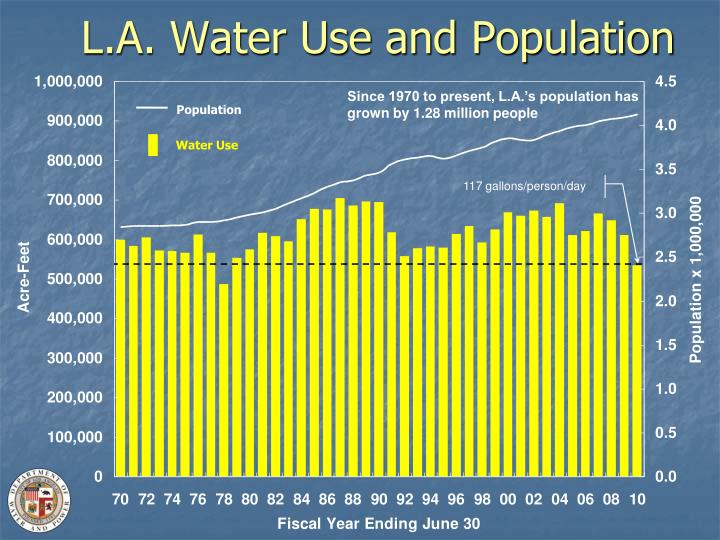 L.A. Water Use and Population