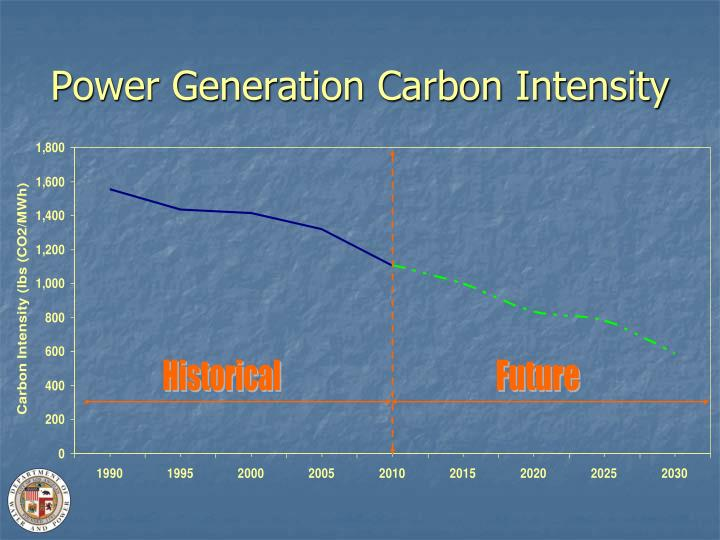 Power Generation Carbon Intensity