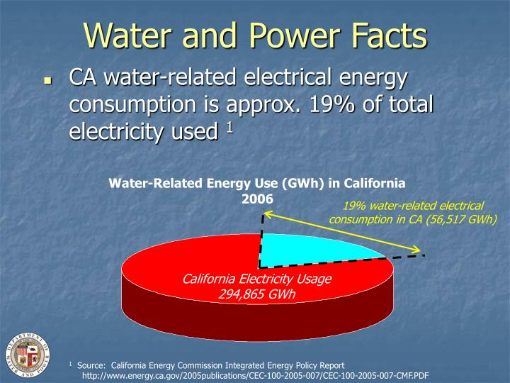 Water and Power Facts