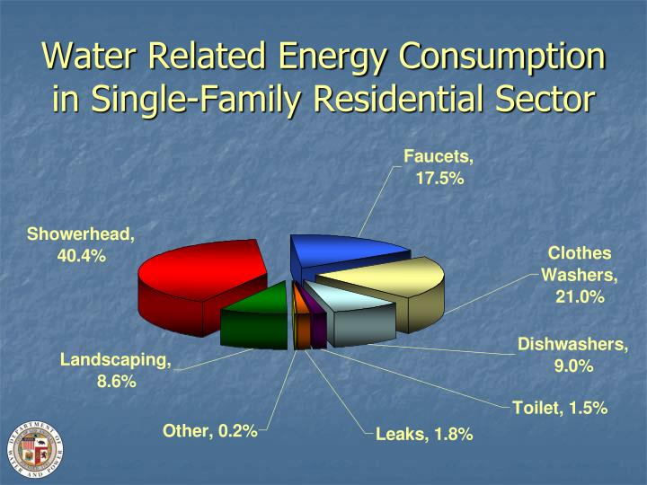 Water Related Energy Consumption in Single-Family Residential Sector