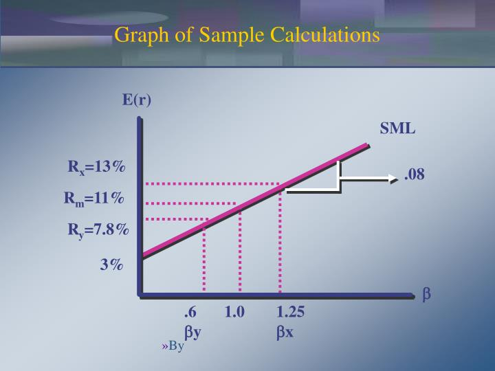 Graph of Sample Calculations