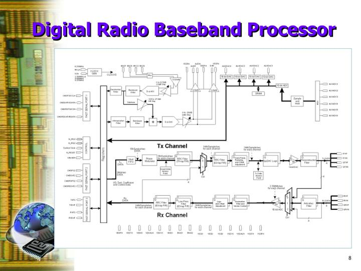 Digital Radio Baseband Processor