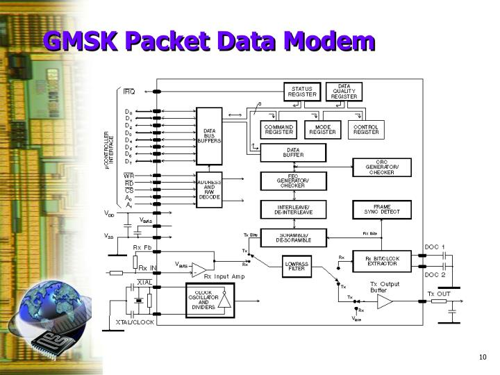 GMSK Packet Data Modem