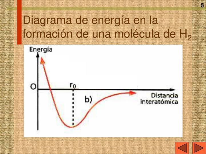 Diagrama de energía en la formación de una molécula de H