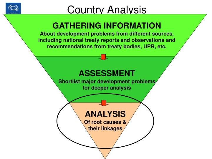 Country Analysis