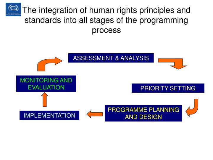 The integration of human rights principles and standards into all stages of the programming process