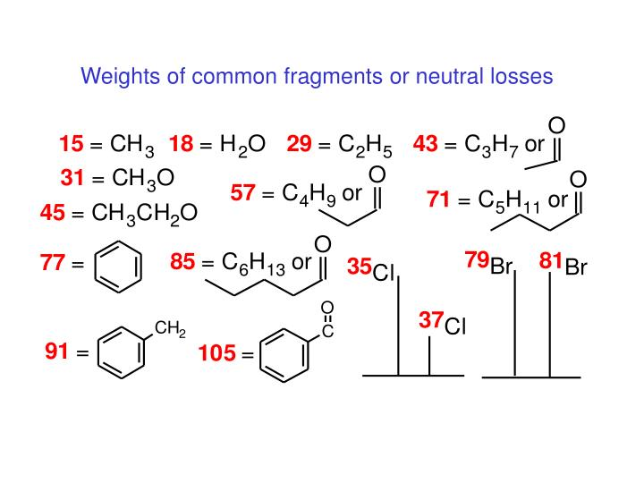 Weights of common fragments or neutral losses