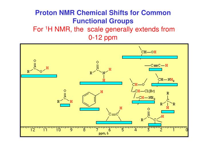 Proton NMR Chemical Shifts for Common Functional Groups