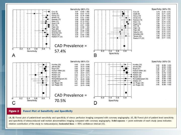 CAD Prevalence = 57.4%