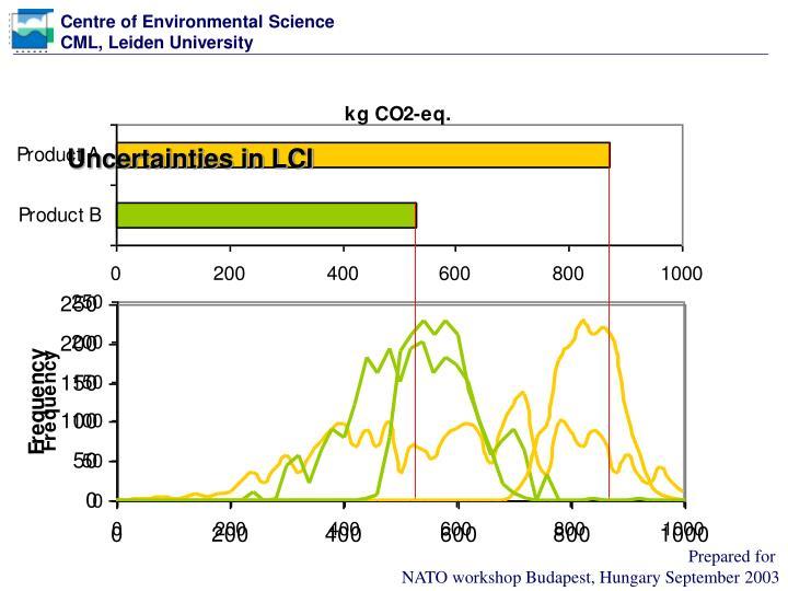 Uncertainties in LCI