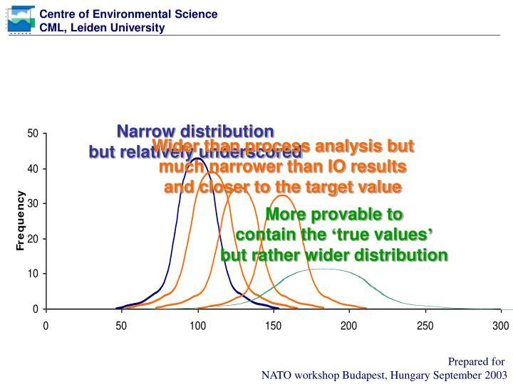 Narrow distribution
