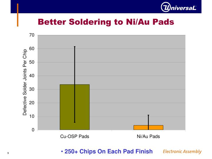 Better Soldering to Ni/Au Pads