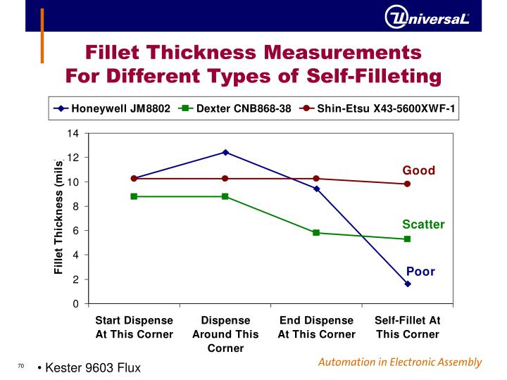 Fillet Thickness Measurements