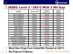 jedec level 3 240 c with 2 mil gap2
