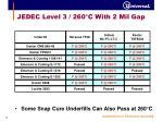 jedec level 3 260 c with 2 mil gap