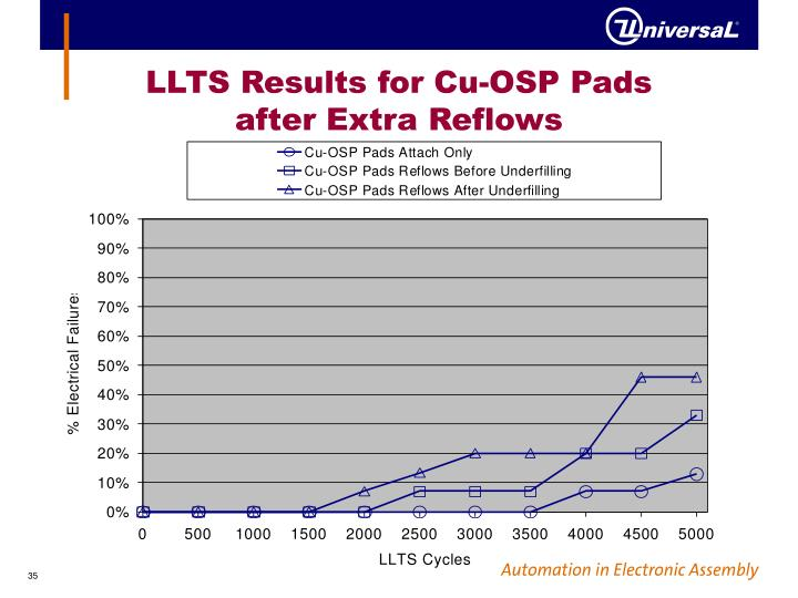 LLTS Results for Cu-OSP Pads