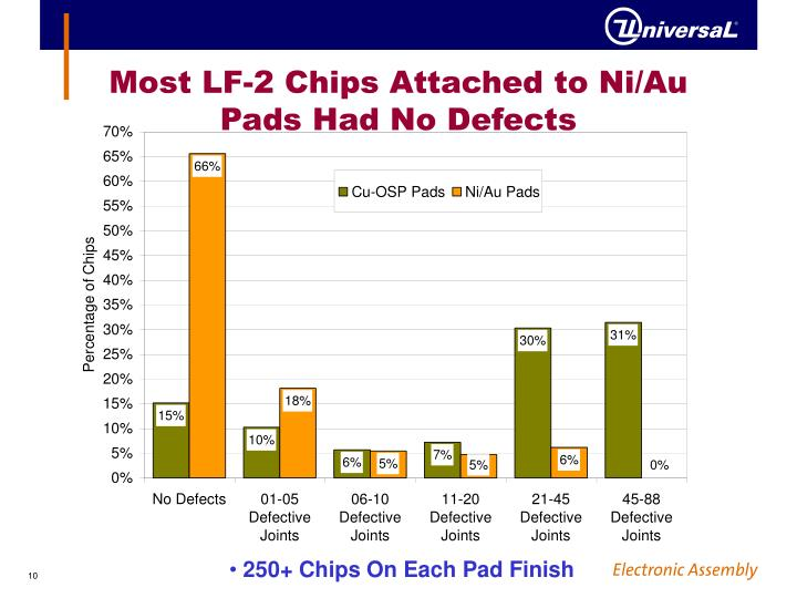 Most LF-2 Chips Attached to Ni/Au Pads Had No Defects