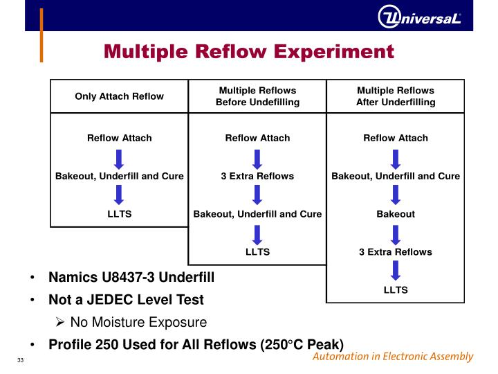 Multiple Reflow Experiment