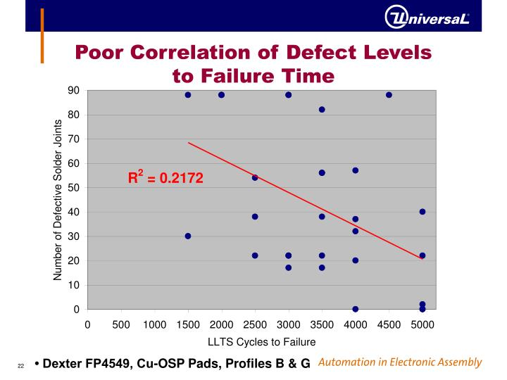 Poor Correlation of Defect Levels