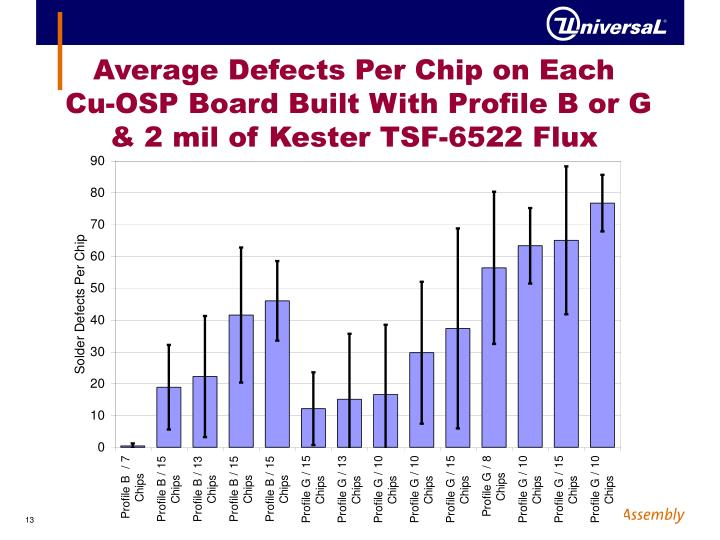 Average Defects Per Chip on Each
