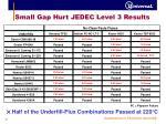 small gap hurt jedec level 3 results