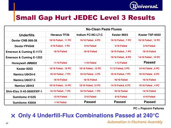 Small Gap Hurt JEDEC Level 3 Results