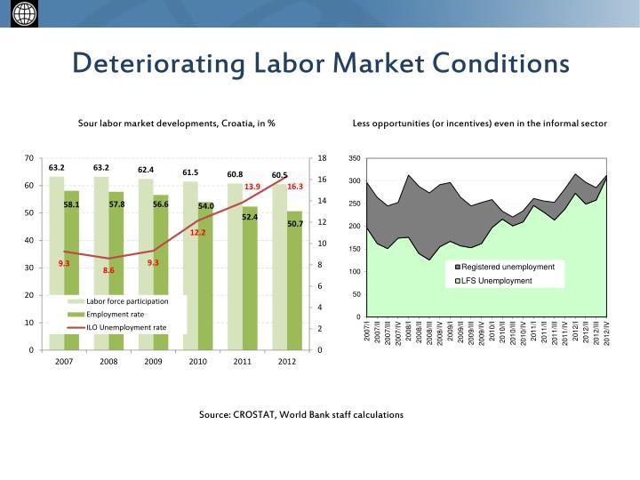 Deteriorating labor market conditions