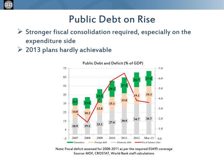 Public Debt on Rise