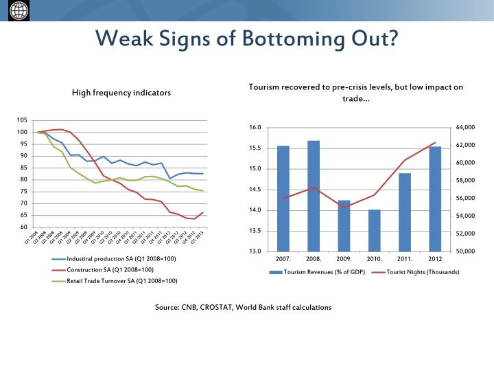 Weak Signs of Bottoming Out?