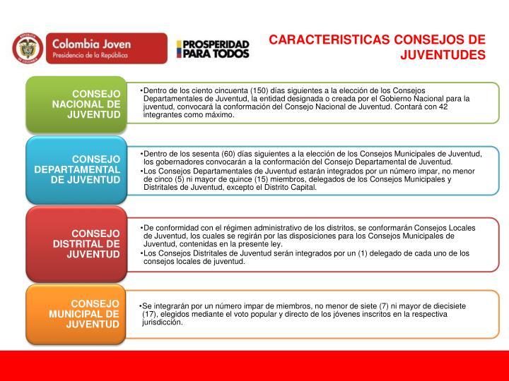 CARACTERISTICAS CONSEJOS DE JUVENTUDES