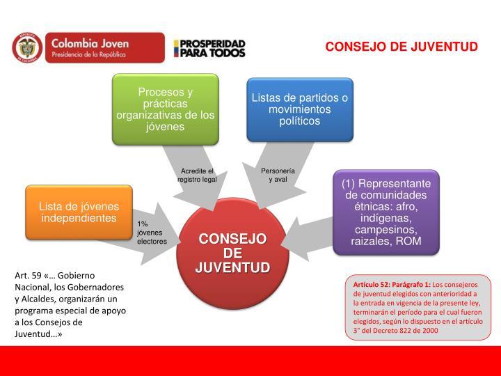 CONSEJO DE JUVENTUD