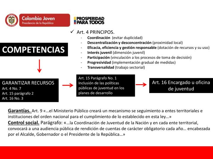 Art. 4 PRINCIPOS.