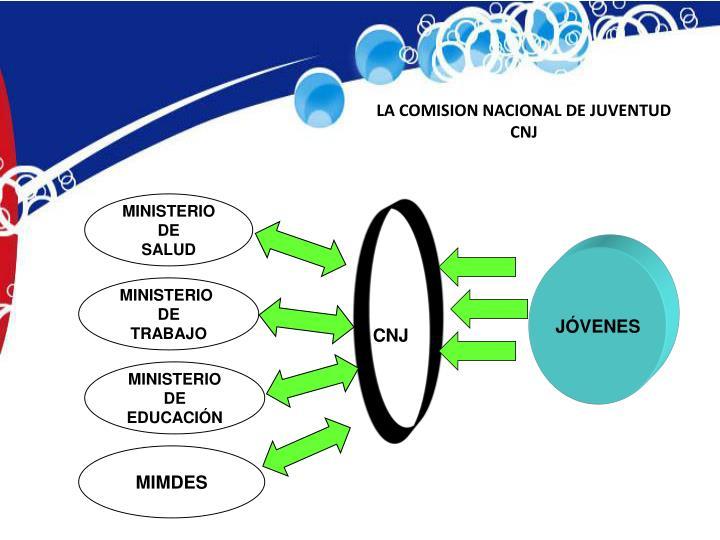 LA COMISION NACIONAL DE JUVENTUD