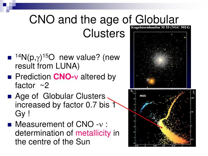 CNO and the age of Globular Clusters