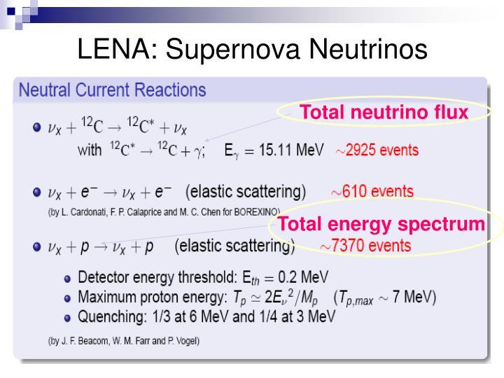 LENA: Supernova Neutrinos