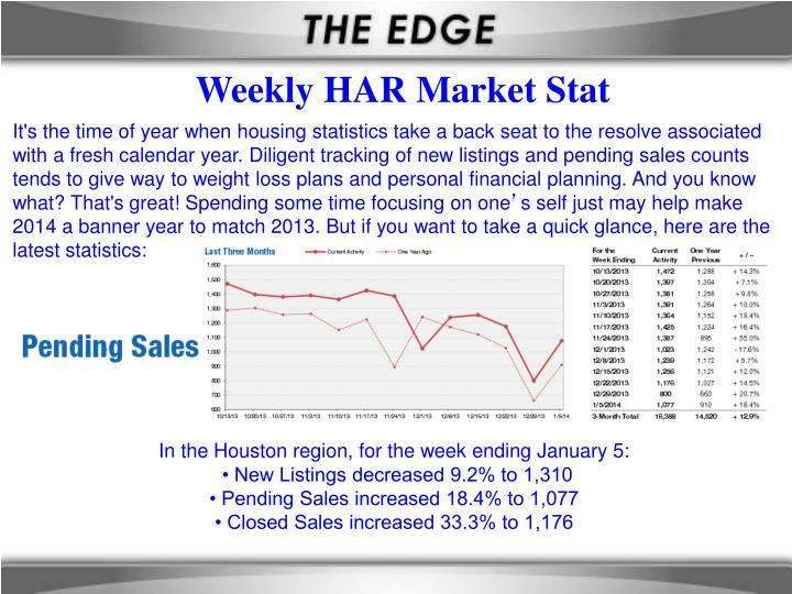 Weekly HAR Market Stat