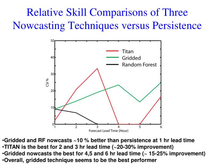 Relative Skill Comparisons of Three Nowcasting Techniques versus Persistence