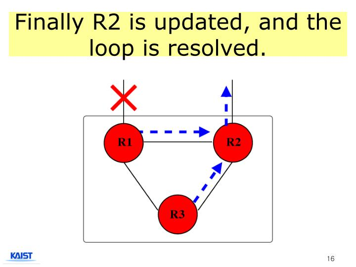 Finally R2 is updated, and the loop is resolved.