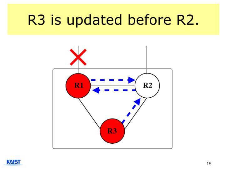 R3 is updated before R2.