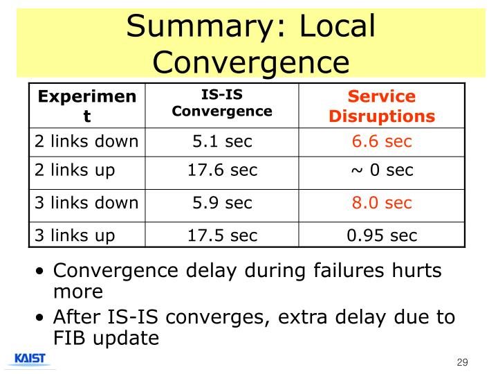 Summary: Local Convergence