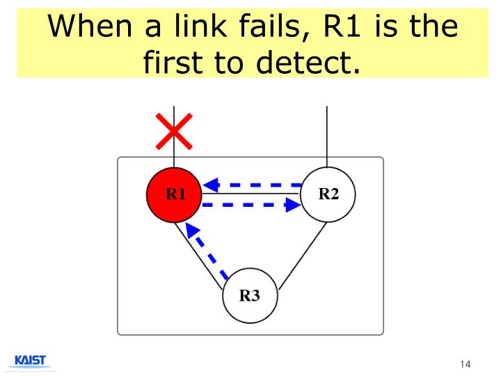 When a link fails, R1 is the first to detect.