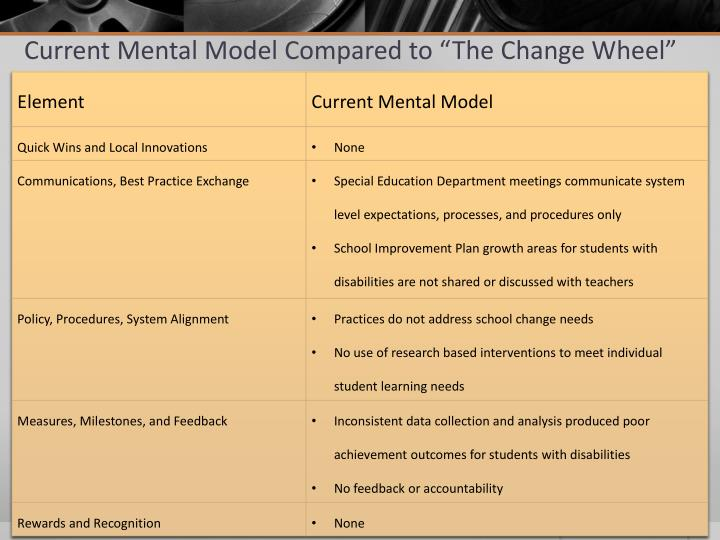 """Current Mental Model Compared to """"The Change Wheel"""""""