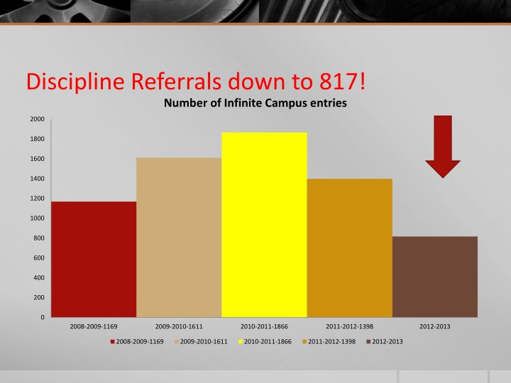 Discipline Referrals down to 817!