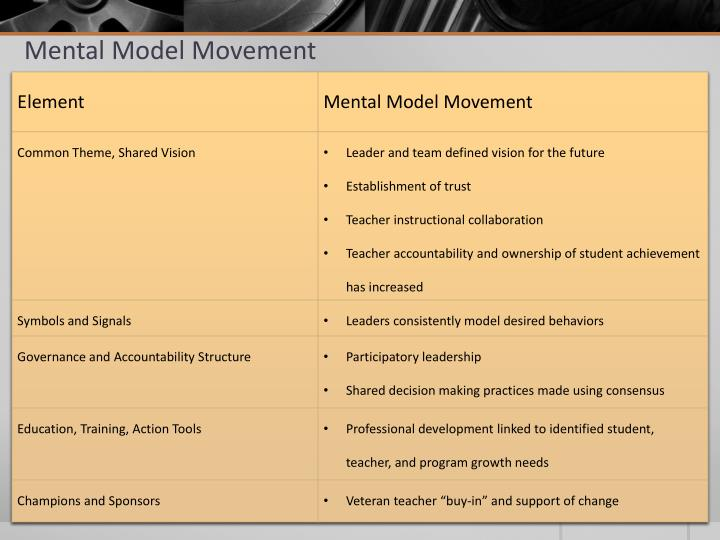 Mental Model Movement